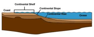 Continental_shelf