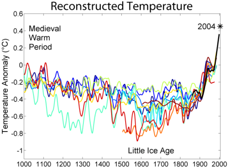 1000_Year_Temperature_Comparison (1)